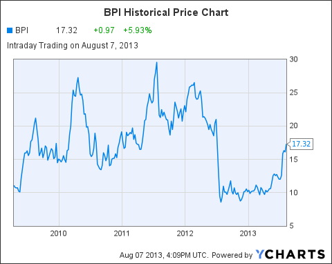 BPI Chart