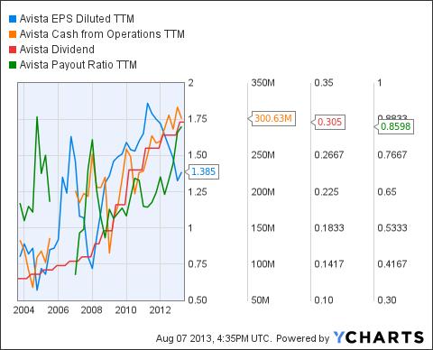 AVA EPS Diluted TTM Chart