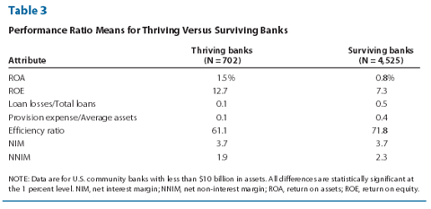 Asset Ratios of thriving small banks