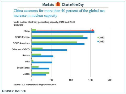 Nuclear Outlook