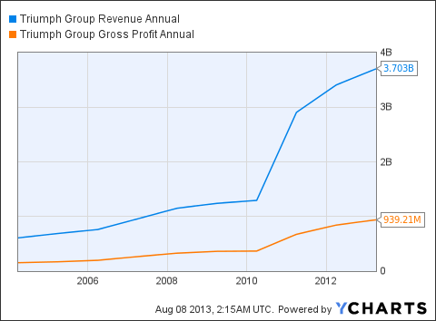 TGI Revenue Annual Chart