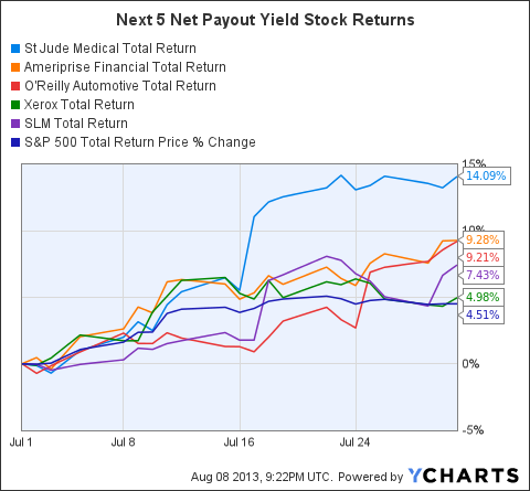 STJ Total Return Price Chart