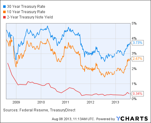 30 Year Treasury Rate Chart