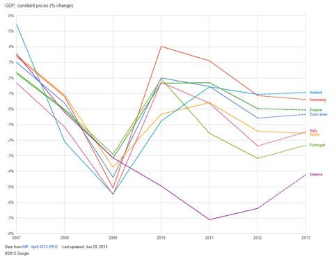 GDP (% change)