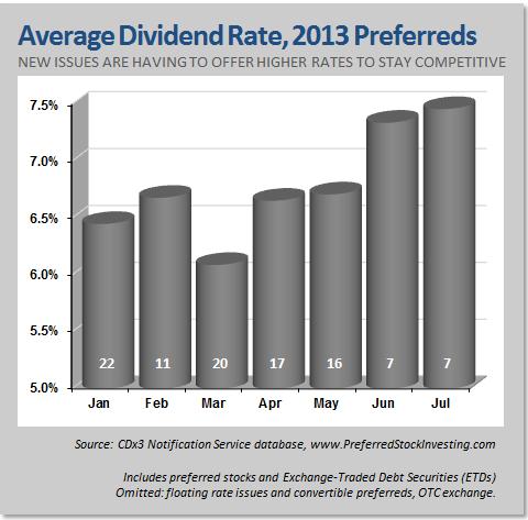 Average Dividend Rate, 2013 Preferred Stocks