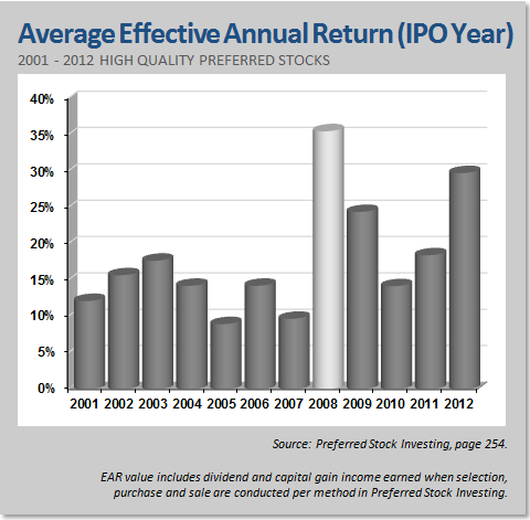 High Quality Preferred Stock Average Effective Annual Return