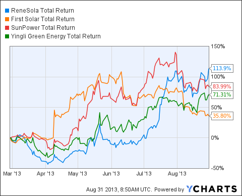 SOL Total Return Price Chart