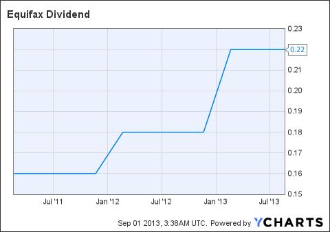 EFX Dividend Chart