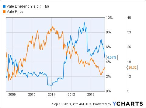 VALE Dividend Yield (NYSE:<a href='http://seekingalpha.com/symbol/TTM' title='Tata Motors Limited'>TTM</a>) Chart