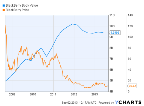 BBRY Book Value Chart