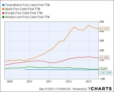 TSLA Free Cash Flow TTM Chart