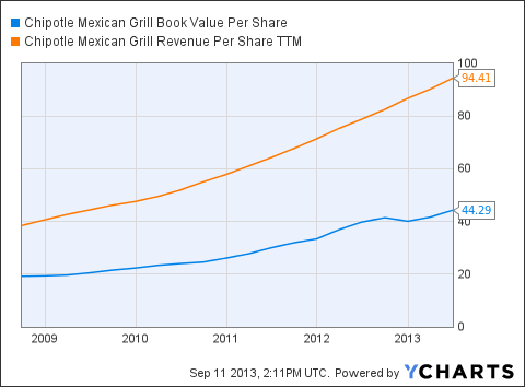 CMG Book Value Per Share Chart