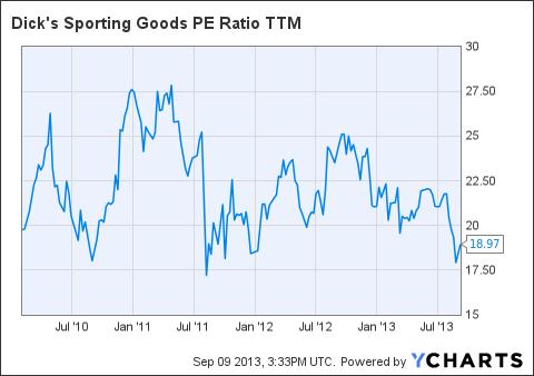 DKS PE Ratio TTM Chart