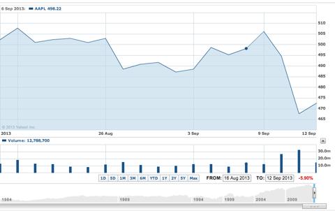 Apple Inc. Share Price