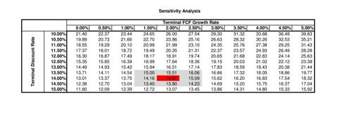 AMRN Sensitivity Analysis