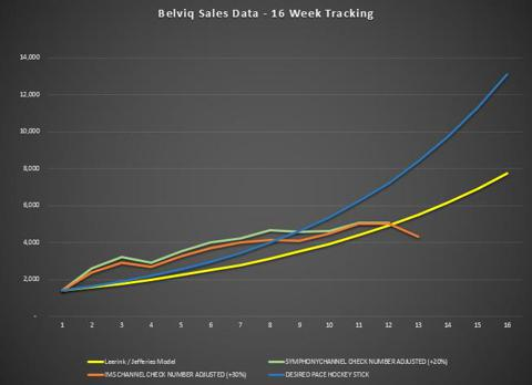 Arena Weekly Sales Tracking - Week 13