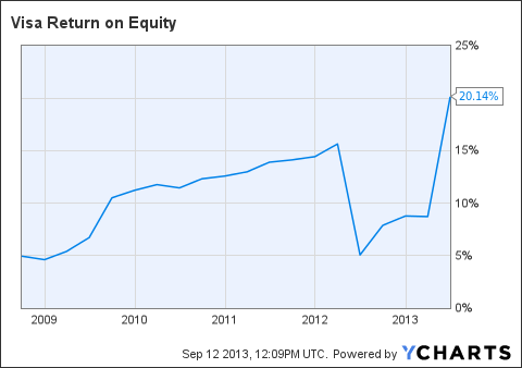 V Return on Equity Chart
