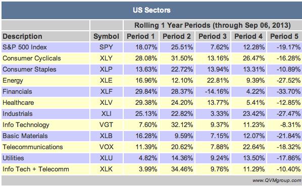 Calendar Year Returns : Selecting sectors to tilt your portfolio exposure
