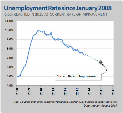 Unemployment Rate since January 2008