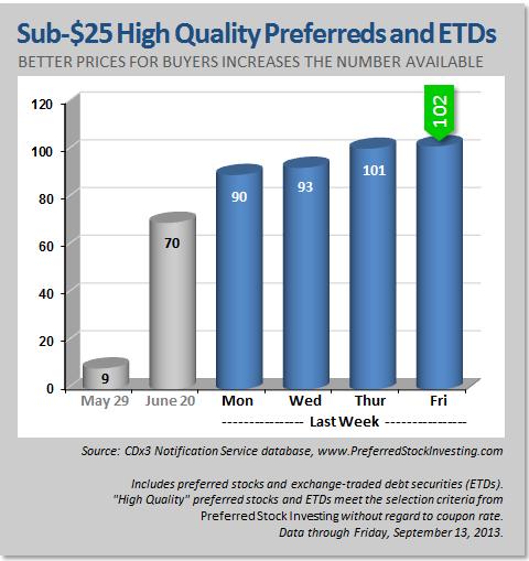 Sub-$25 High Quality Preferred Stocks
