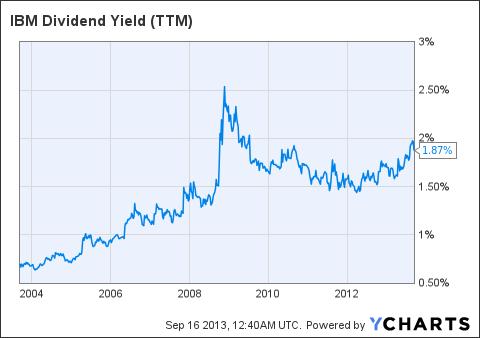 IBM Dividend Yield (NYSE:<a href='http://seekingalpha.com/symbol/TTM' title='Tata Motors Limited'>TTM</a>) Chart