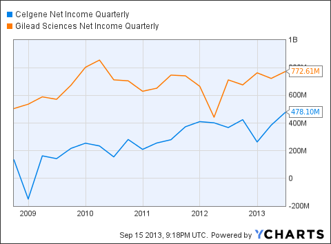 CELG Net Income Quarterly Chart