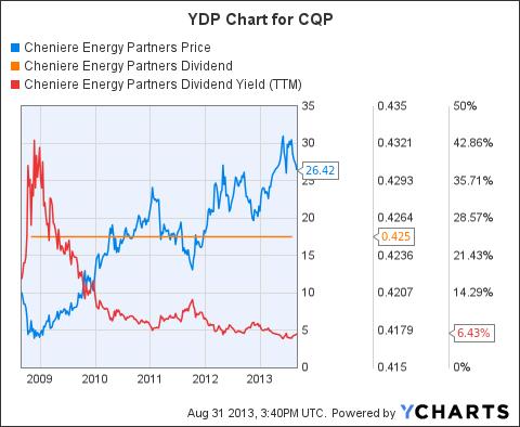 CQP Chart