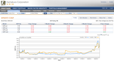 Sprint 1 year default probability 1.75%, up 0.52% today