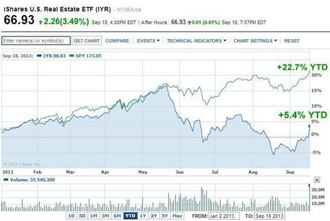 IYR versus SPY 2013 YTD
