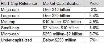 REIT Market Cap versus Yield Targets