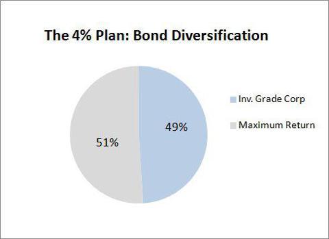 The 4% Plan Bond Asset Allocation