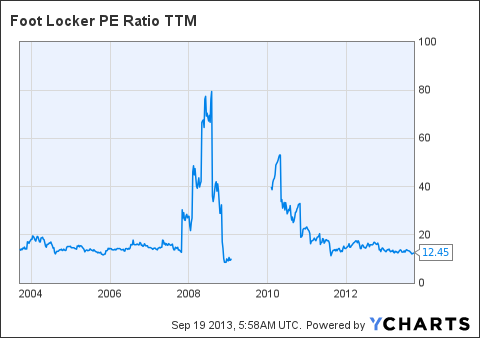 FL PE Ratio TTM Chart
