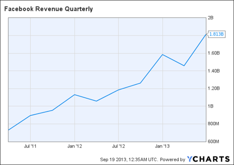 FB Revenue Quarterly Chart