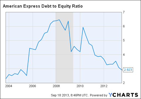 AXP Debt to Equity Ratio Chart