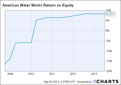 AWK Return on Equity Chart