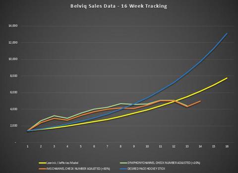 Belviq Sales - Week 14