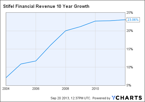 SF Revenue 10 Year Growth Chart