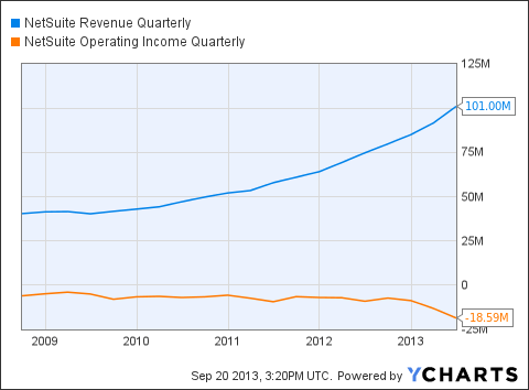 N Revenue Quarterly Chart