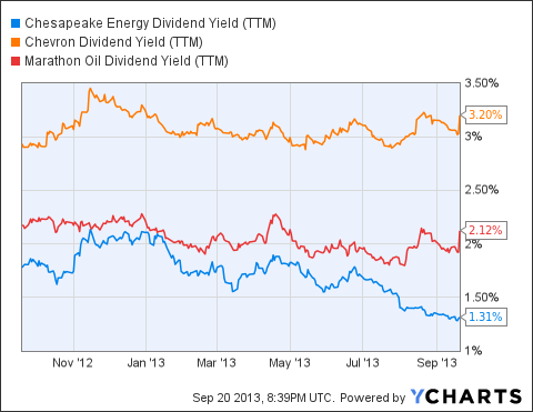 CHK Dividend Yield (<a href=