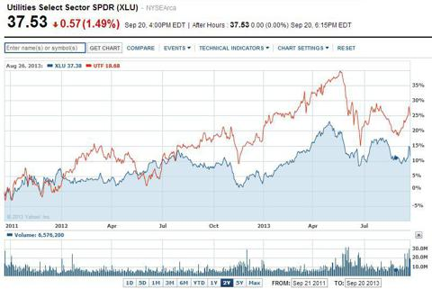 2-Year Performance XLU versus UTF