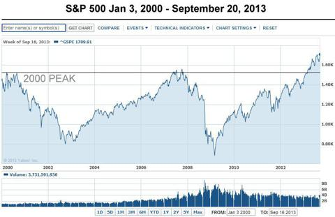 S&P 500 1-3-00 to 9-20-13
