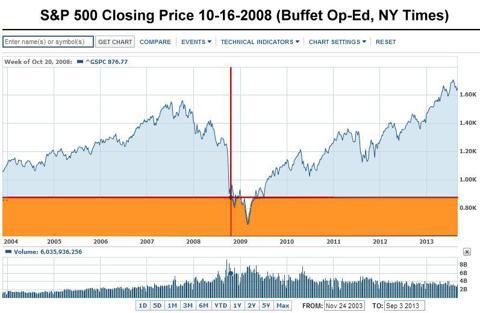 S&P 500 Buffet Closing Price versus 10-year S&P 500 performance