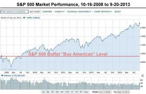 S&P Performance 10-16-08 to 9-20-13
