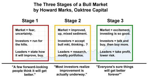 "Howard Marks ""The Three Stages of a Bull Market"""