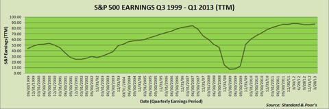 S&P 500 Earnings 1999-2013