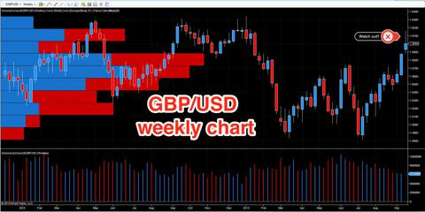 GBP/USD - weekly chart