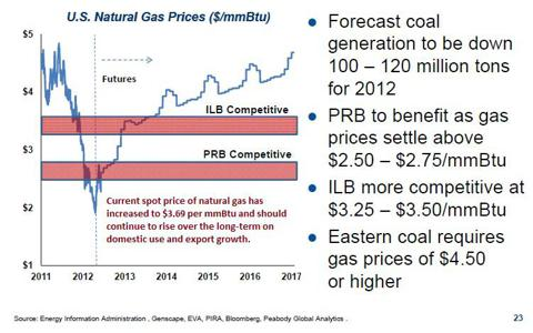 Natural Gas and Coal Price Competition