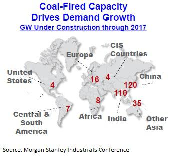 Coal-Fired Capacity Growth