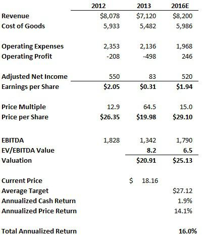 Peabody Energy Earnings and Share Price
