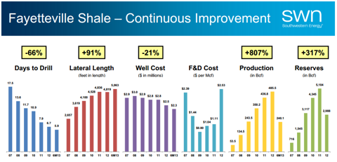 From SWN current investor presentation as of 9/2013